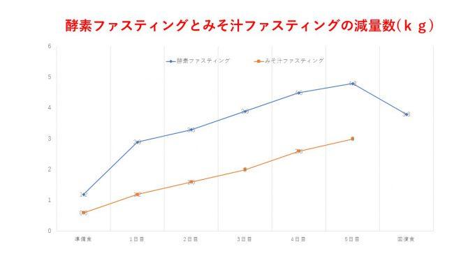 みそ汁と酵素の比較グラフ